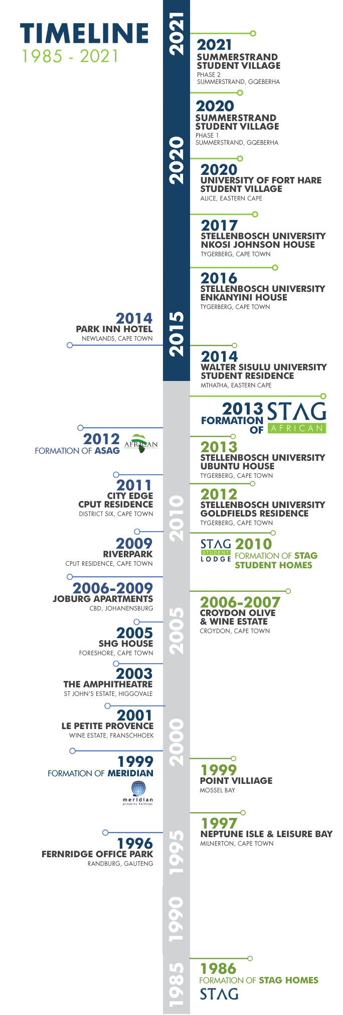 Vertical STAG African Timeline 2021